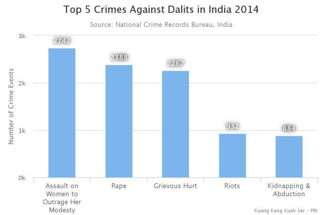dalit chart